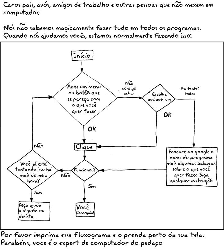 fluxograma como ser expert em pc